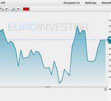 """""""Brent"""" naftos kaina šeštadienį – 86.19 JAV dolerio už barelį"""