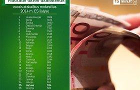 Euras apnuogino Lietuvą – vidutine alga ES lenkiame tik Vengriją, Bulgariją ir Rumuniją