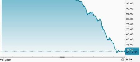 """Brent"" naftos kaina – 48,62 JAV dolerio už barelį"