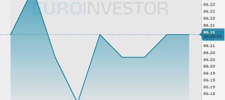 """""""Brent"""" naftos barelio kaina trečiadienį – 86,23 JAV dolerio"""