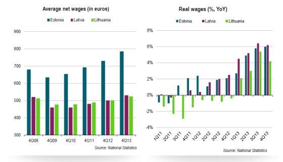 Atlyginimų augimas Baltijos valstybėse