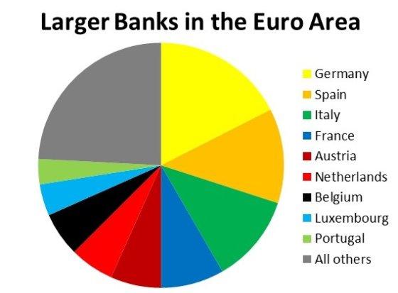 bruegel.org nuotr./Dideli euro zonos bankai