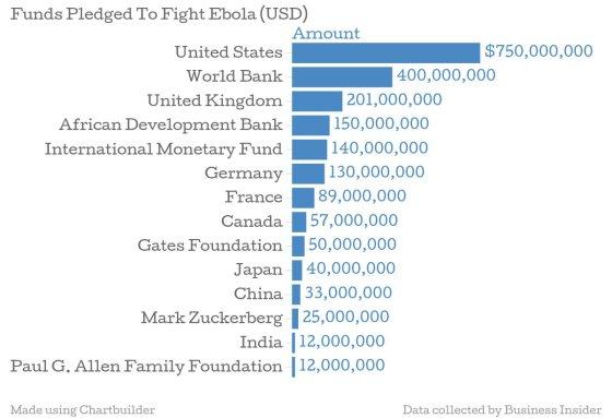 Businessinsider lentelė/Ebola