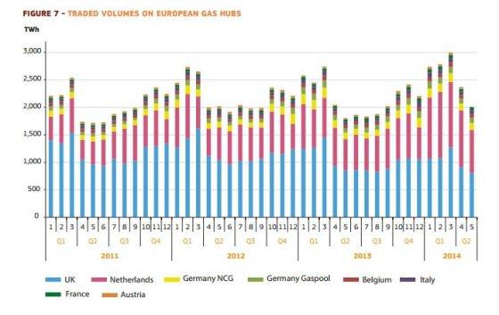 EK inf./Prekyba dujų centruose