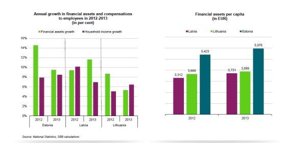 Namų ūkių turto augimas