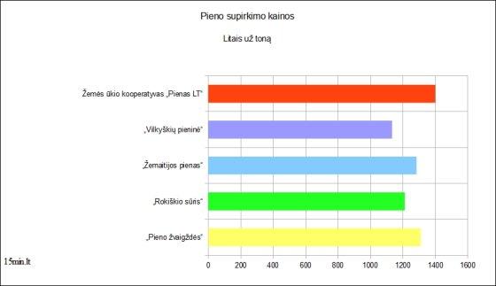 15min.lt diagrama, parengta pagal ŽŪM informaciją/Pieno supirkimo kainos