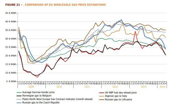 EK inf./Didmeninė gamtinių dujų kaina