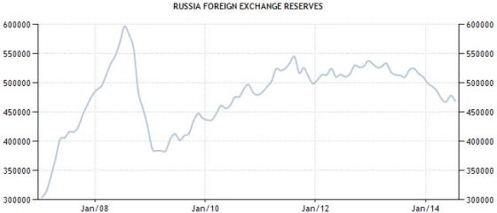 traders.lt/Rusijos užsienio valiutos atsargos