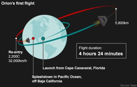 "NASA nuotr./Erdvėlaivio ""Orion"" pakilimo schema"