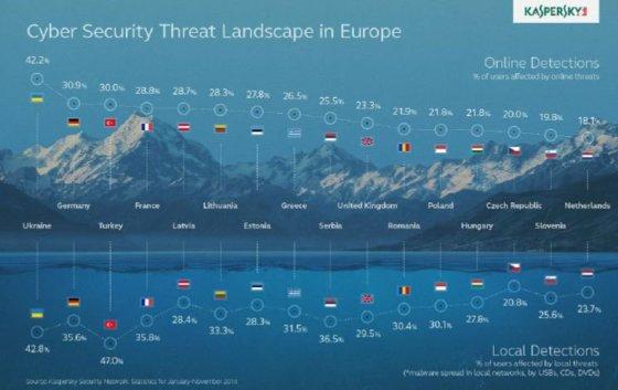 Kaspersky nuotr./Kibernetinės grėsmės pagal valstybes