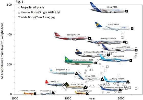 Lėktuvų ir paukščių evoliucija