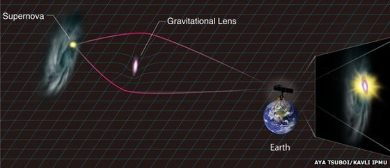 Kavli universitetas/Supernovos ryškį paaiškinanti schema