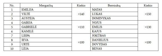 Populiariausi vaikų vardai Lietuvoje.