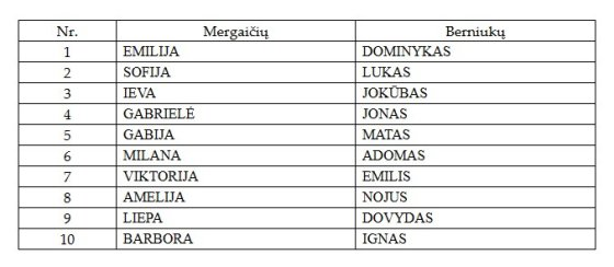 Populiariausi vaikų vardai Vilniuje.