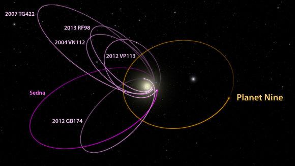 Caltech/R. Hurt /Modelis, kuris rodo šešių kosminių kūnų ir Planetos X orbitas