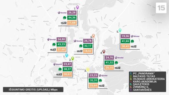 Duomenų išsiuntimo greitis mieste