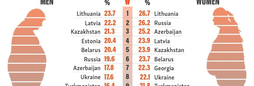 70 proc. lietuvių turi nutukimo geną: esame labiausiai nutukę tarp posovietinių šalių